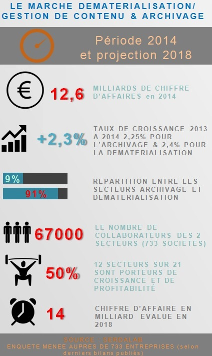 Dématérialisation : infographie SerdaLab