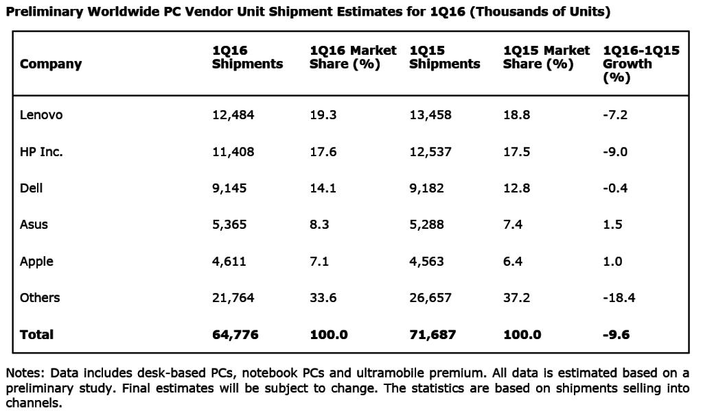 ventes mondiales de PC