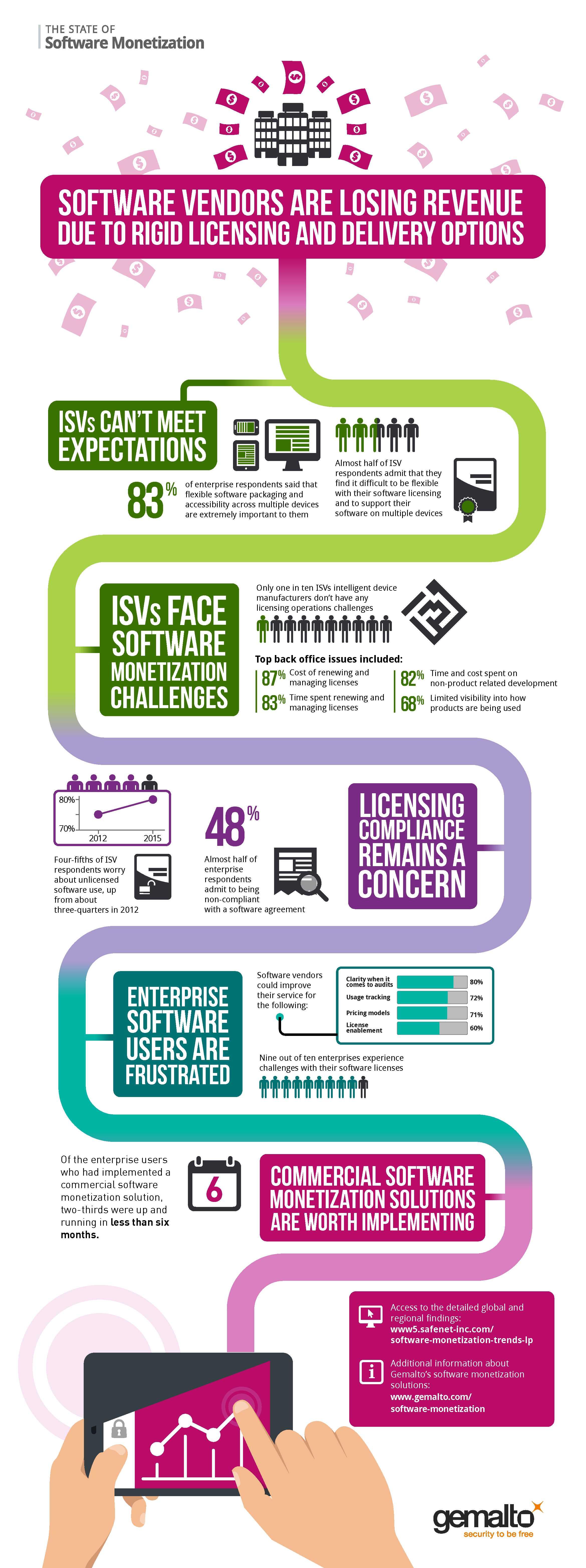 infographie Gemalto