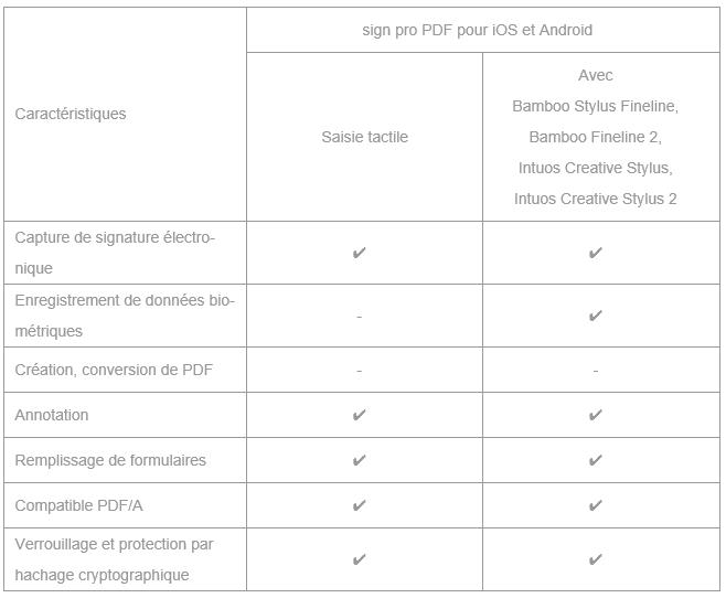 Les caractéristiques techniques de sign pro PDF