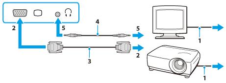 Connexion écran