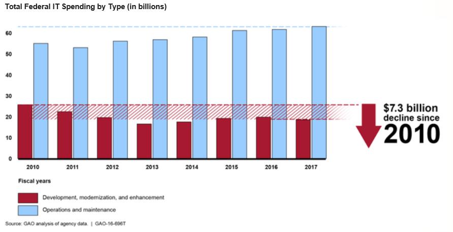 Rapport GAO - Les dépenses IT totales