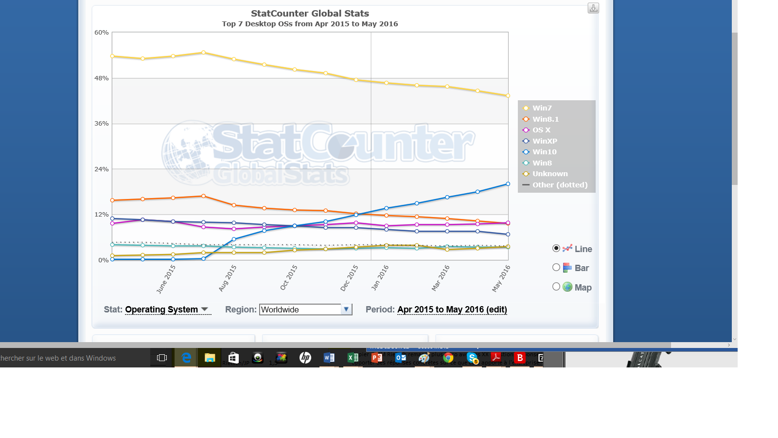 Windows10 Statcounter mai 2016 monde