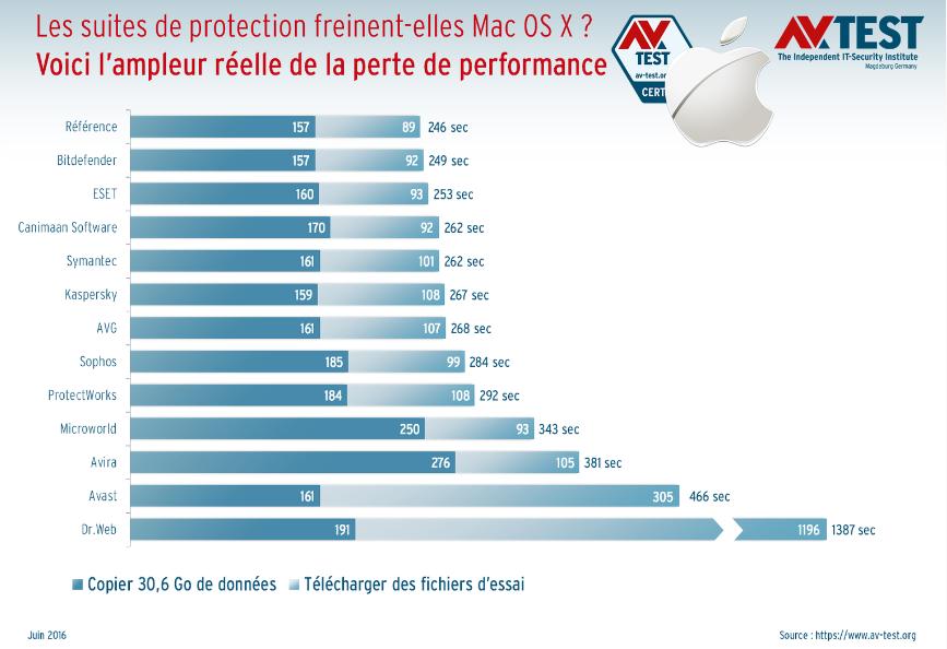 Les suites de protection freinent-elles Mac OS X ? Les résultats sont très variés : tandis que Bitdefender et Eset ne le ralentissent presque pas, Avast et en particulier Dr. Web se font remarquer par leurs mauvaises prestations.