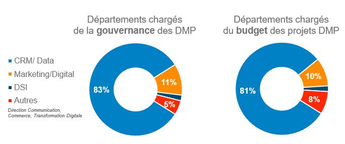 DMP budget et gouvernance