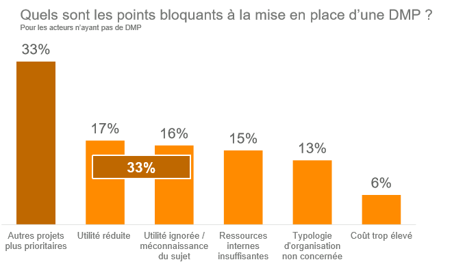 DMP points bloquants mise en place DMP