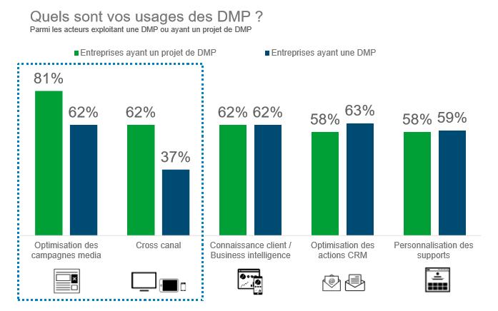 DMP - Usages