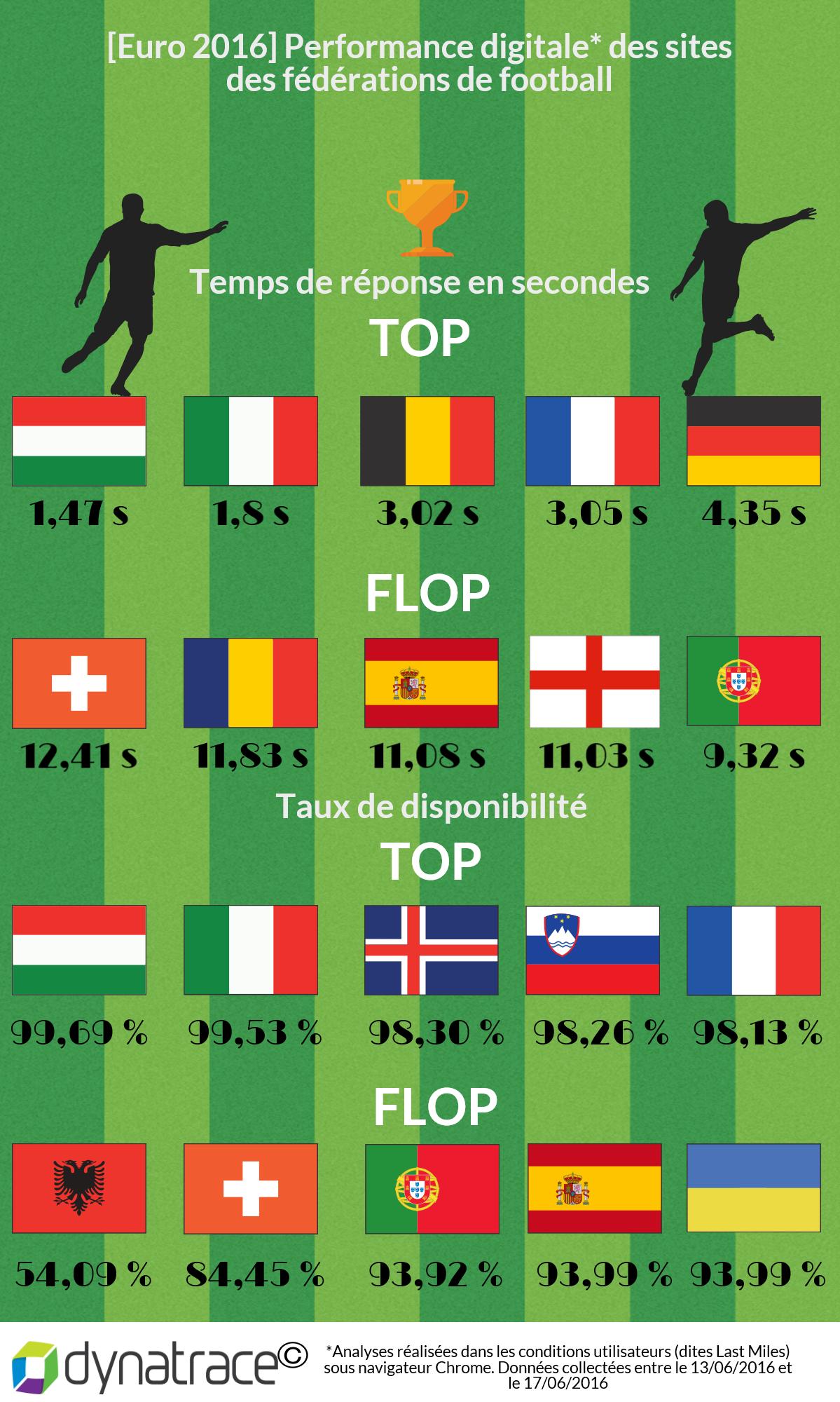 Infographie Dynatrace
