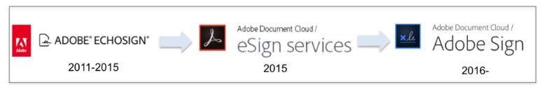 Le rebranding de Adobe Sign