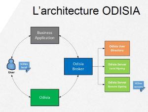 l'objectif d'Odisia est de rendre la signature électronique aussi simple et sécurisée que valider un paiement sur Internet