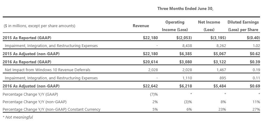 Résultats financier du quatrième trimestre 2016
