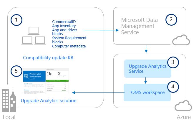L'architecture d'Upgrade Analytics
