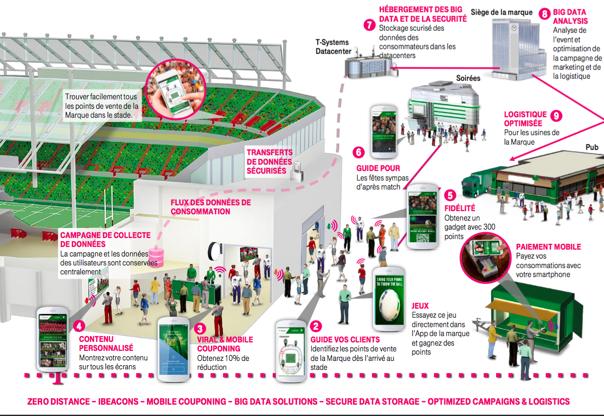 Exemple de stade connecté