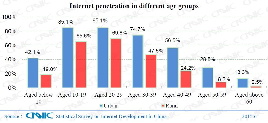 Internet Chine -par âge-2011-2015