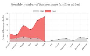 Nombre de nouvelle familles de malwares