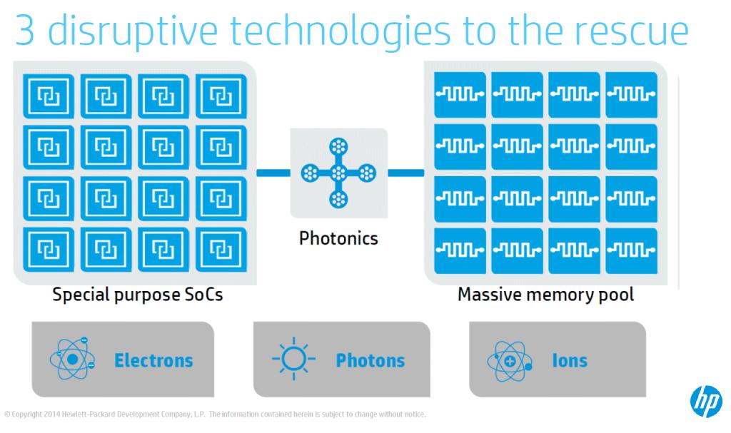 3-Technologies