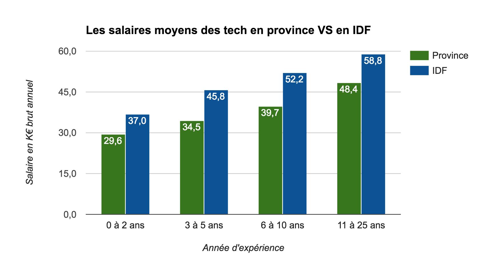 JobProd-Les-salaires-moyens-des-tech-en-province-VS-en-IDF