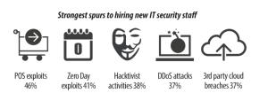 Les exploits POS, les exploits Zéro Day, les attaques DDos, les failles du Cloud, les activités des hacktivistes poussent la demande
