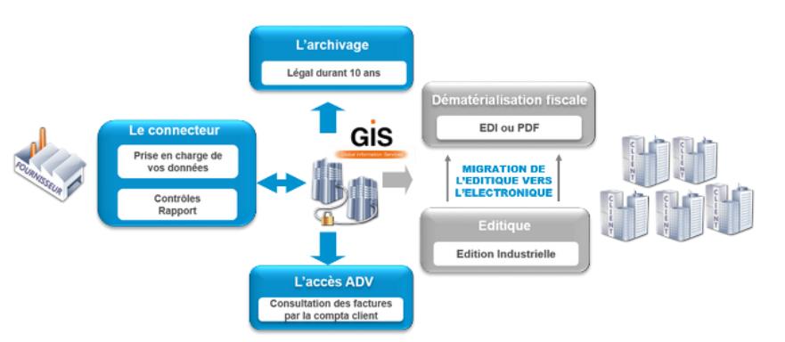 La plateforme GIS