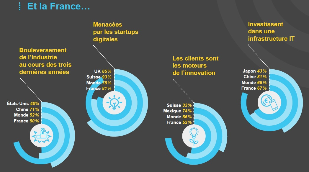 Etude Dell-Menace des Startups.France (2)