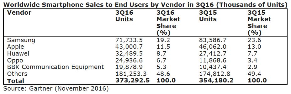 ventes mondiales smartphones Q3