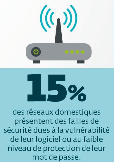 vulnérabilité des routeurs domestiques