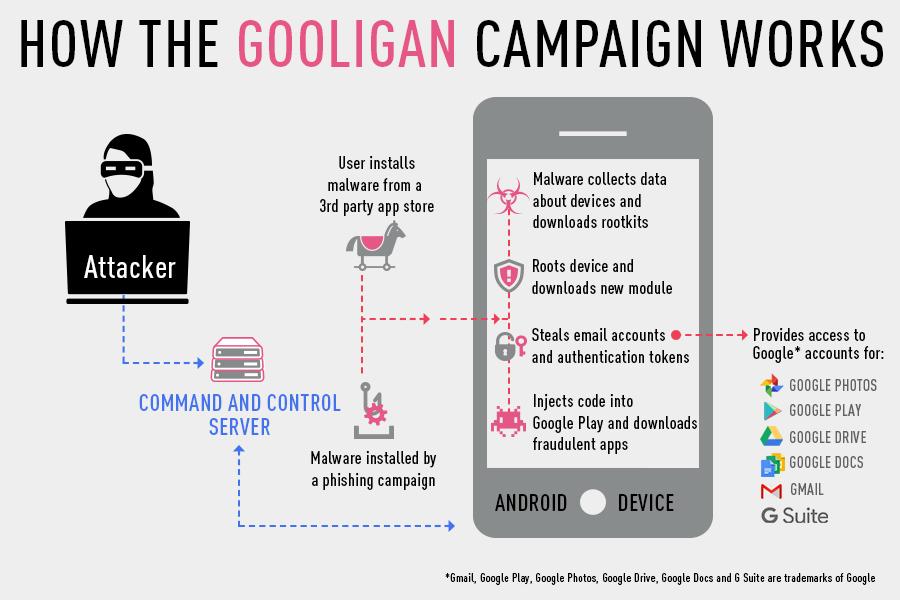 Comment Gooligan fonctionne