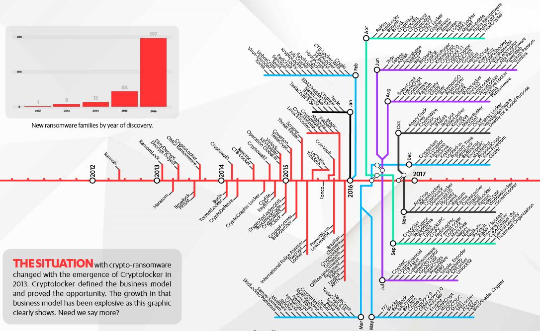 carte des ransomwares