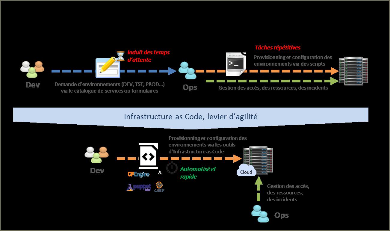 infra as code