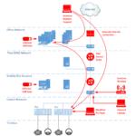 Cyberattaques industrielles