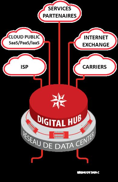DATA4 Digital Hub