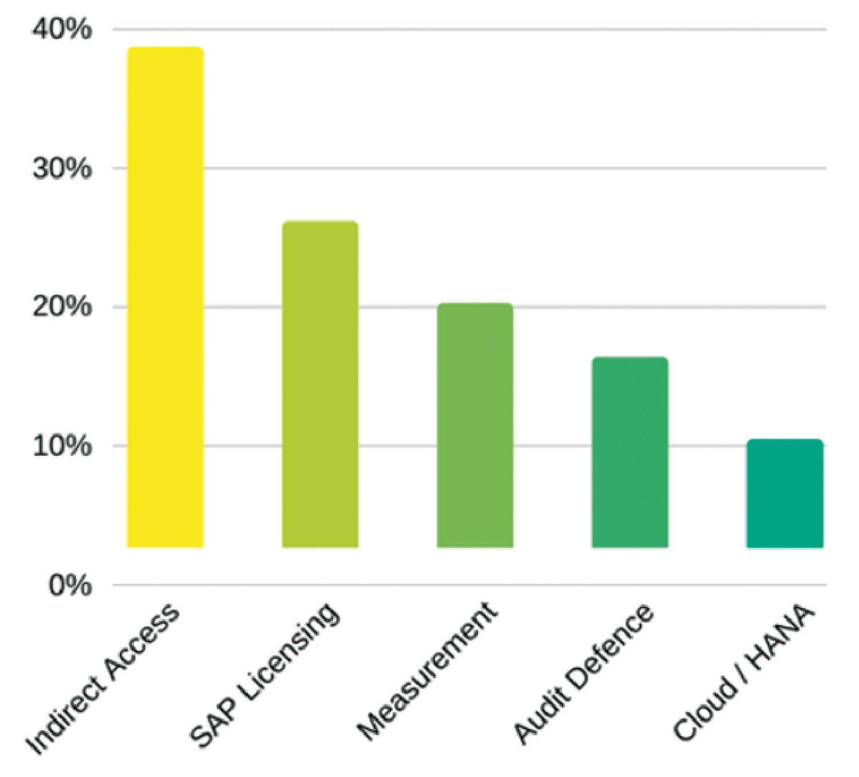 L'usage indirect, principale préoccupation des utilisateurs (sondage ITAM Review).