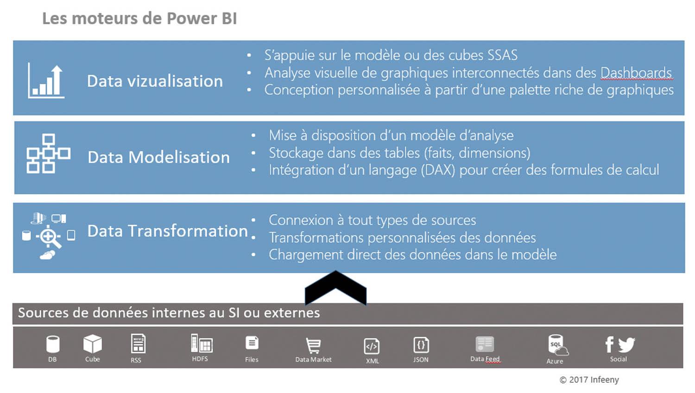 Les 3 moteurs de Power BI Un moteur de rendu pour l'analyse visuelle, un moteur pour stocker les données, un moteur de transformation pour faire du nettoyage, du calcul, du regroupement de données, joindre des fichiers entre eux, et cela simplement…