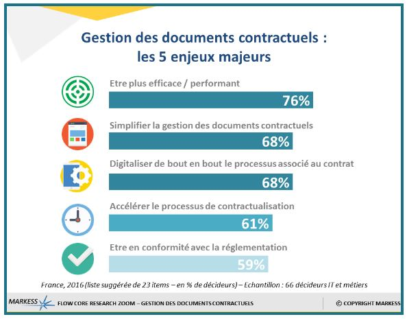 Cette analyse repose sur les entretiens de 66 décideurs d'entreprises privées et d'organisations publiques conduits en novembre 2016 en France.