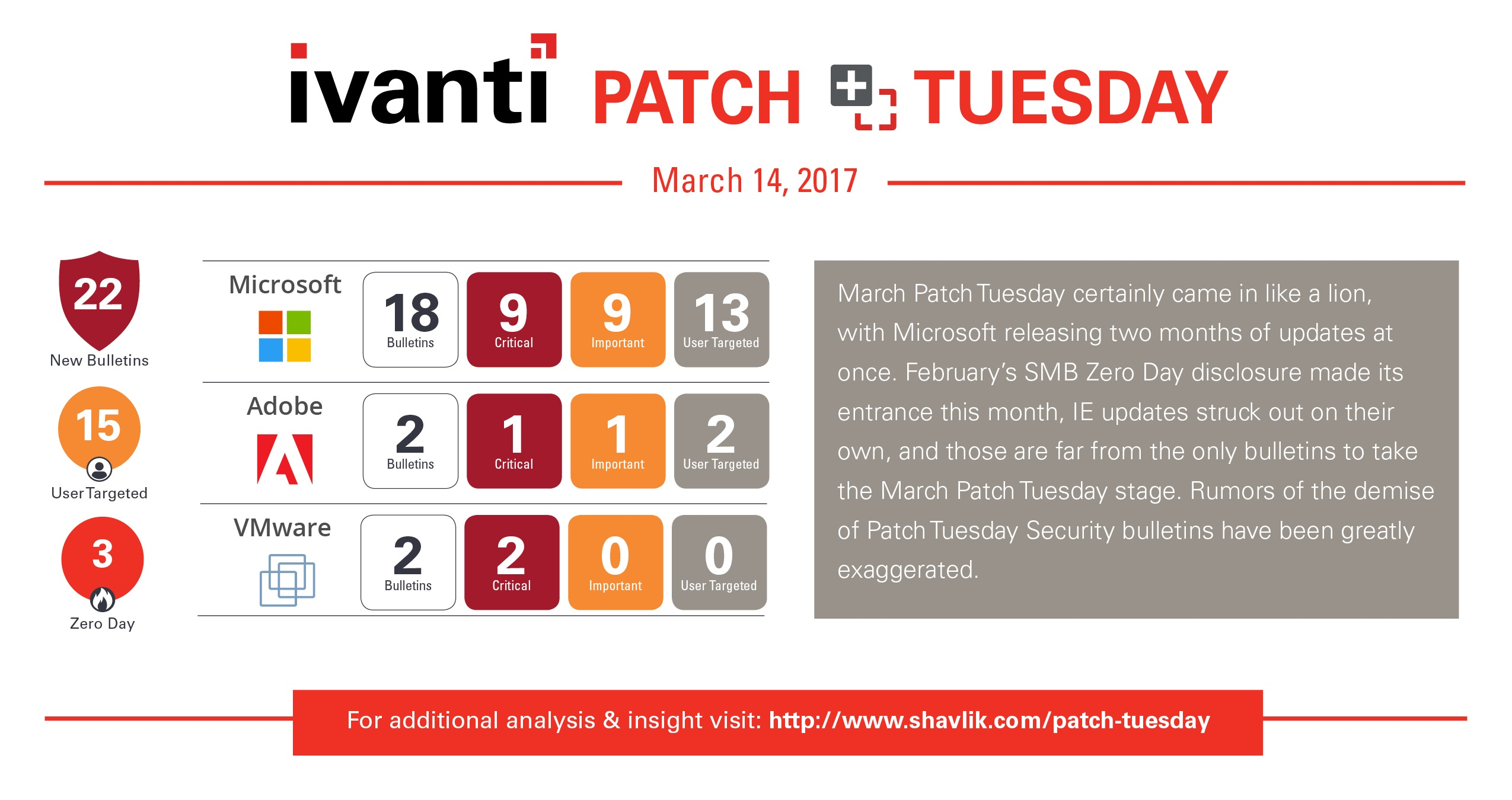 Patch Tuesday mars