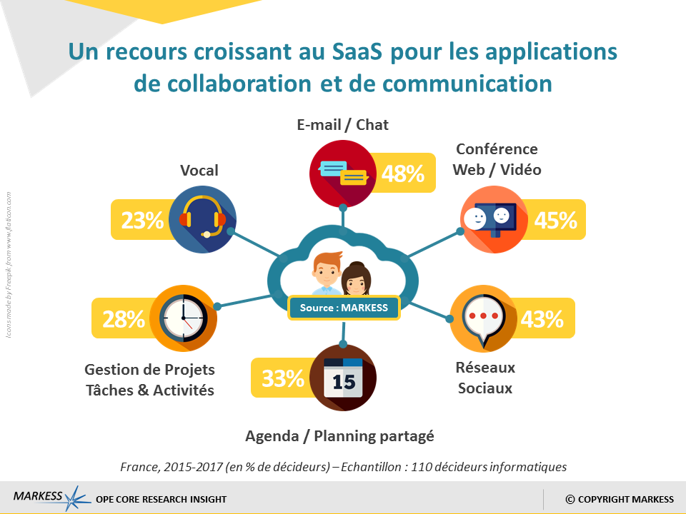 SaaSCollaboration