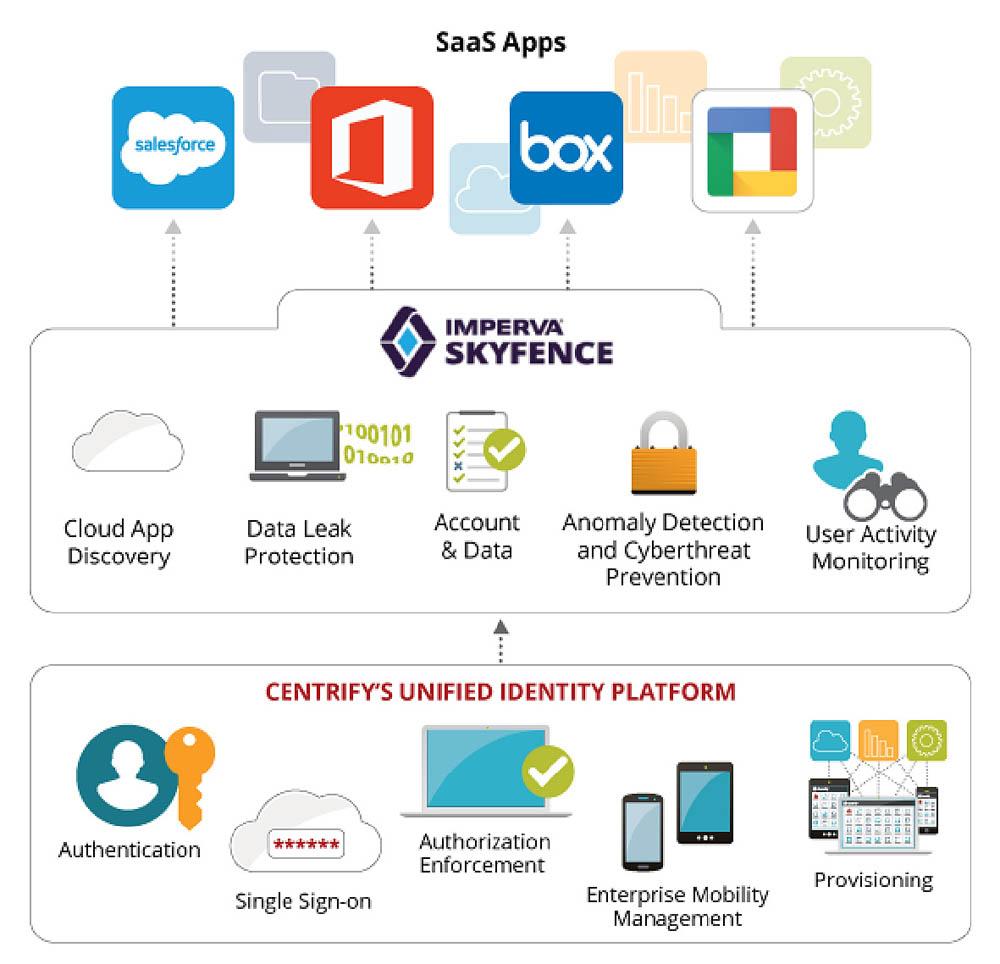 Le logiciel Skyfence d'Imperva vient d'être acquis par Forcepoint