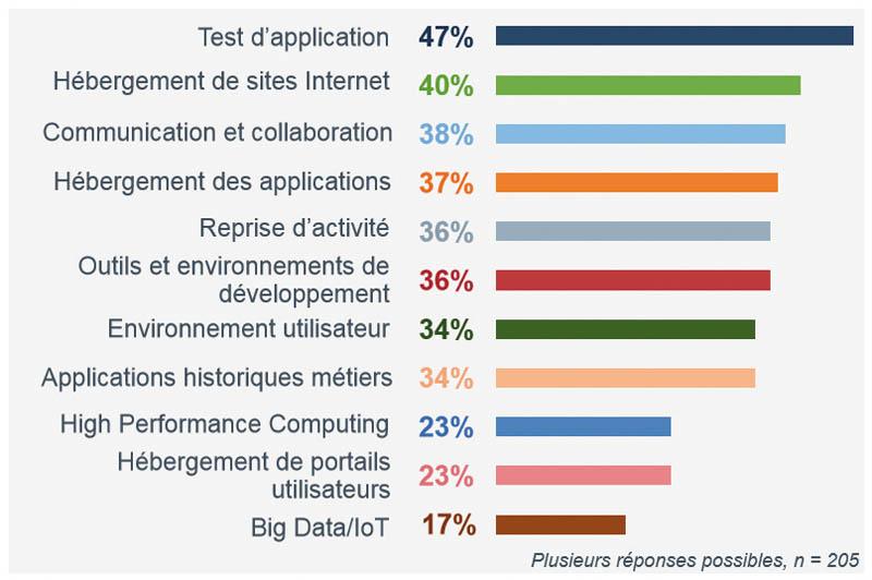 Types de workloads-tâches gérés sur des environnements de Cloud hybride. Etude « L'usage du Cloud Hybride en France » CXP/ PAC 2016