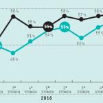 Evolution courbe Emploi 2016-2017- Apec