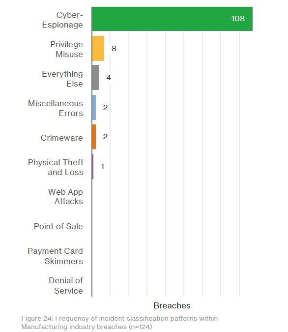 cyberespionnage dans l'industrie
