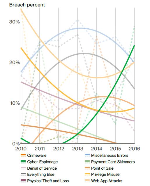 Education - la courbe montante du cyberespionnage en vert