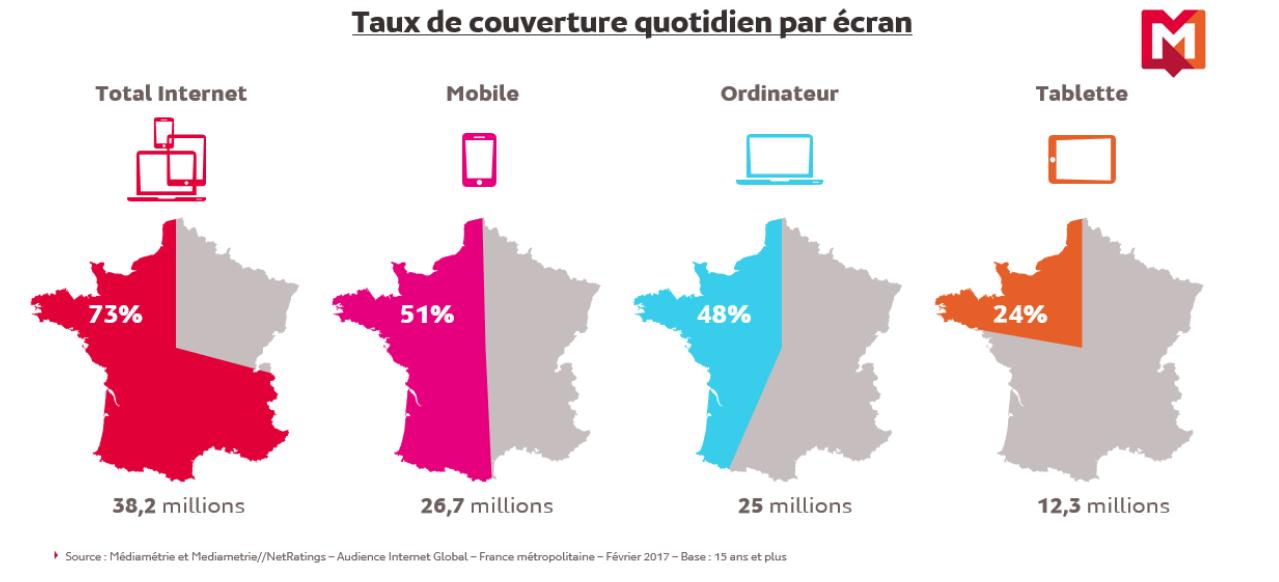 Source Médiamétrie - Février 2017