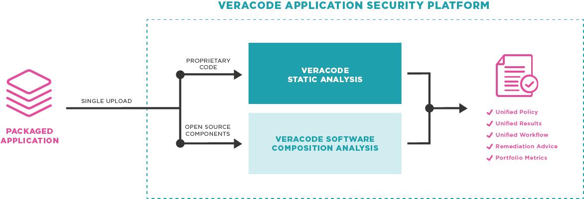 veracode application security platform