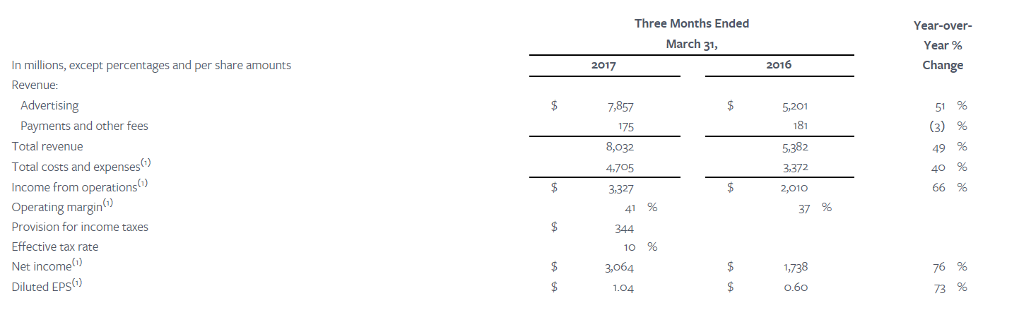 Résultats Facebook 1er trimestre 2017