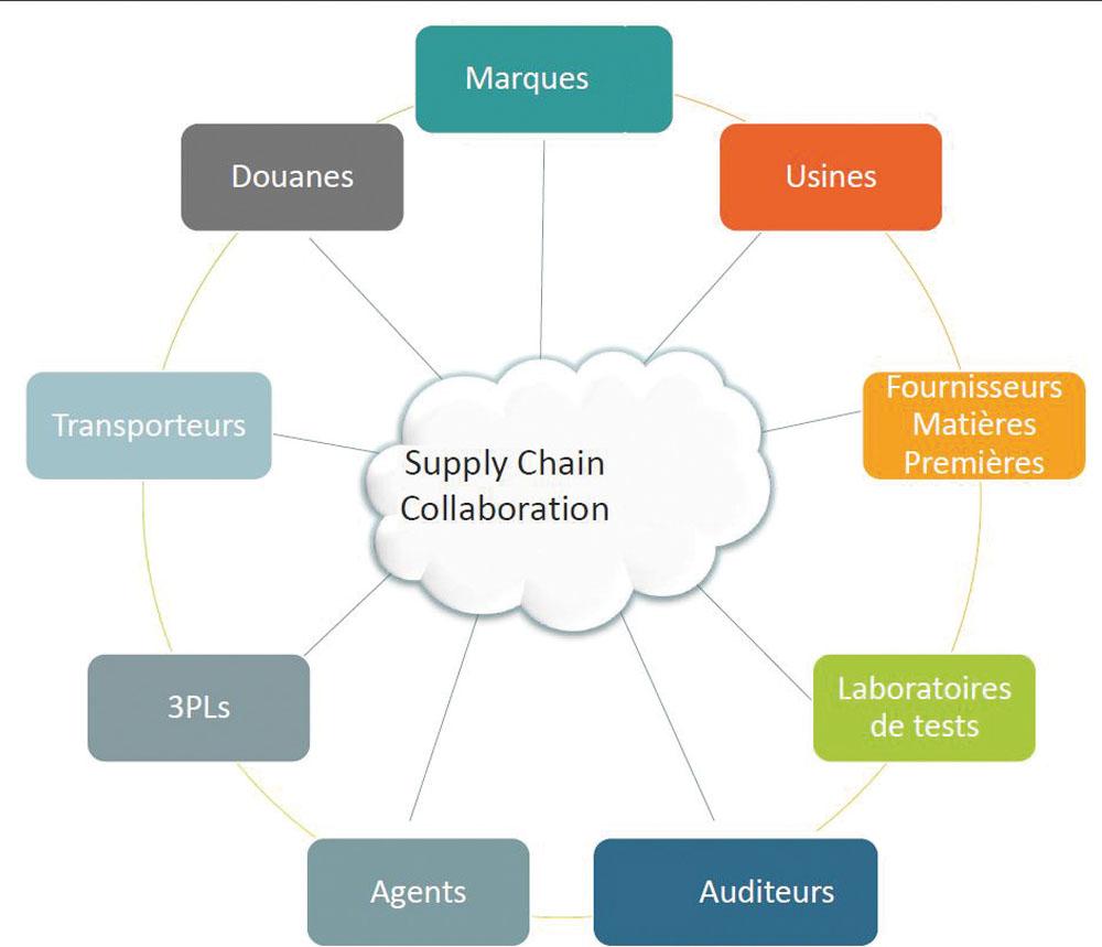 Les acteurs de la Supply Chain amenés à collaborer
