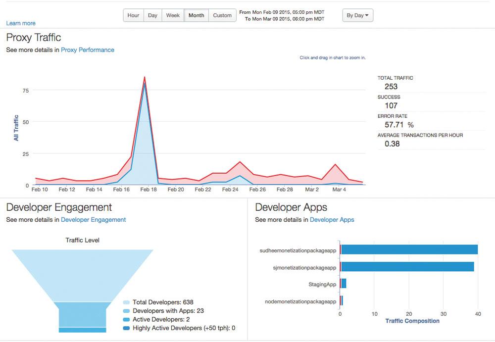 Apigee fait partie des nombreux éditeurs de solution d'API management à avoir été rachetés par un grand nom du logiciel.