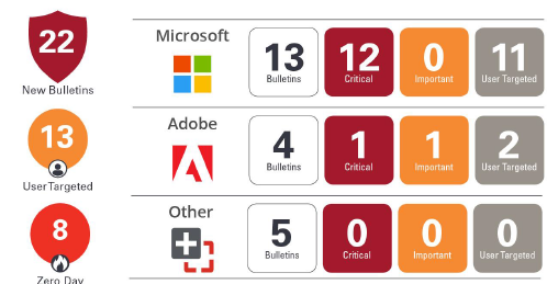 Patch Tuesday Juin Microsoft