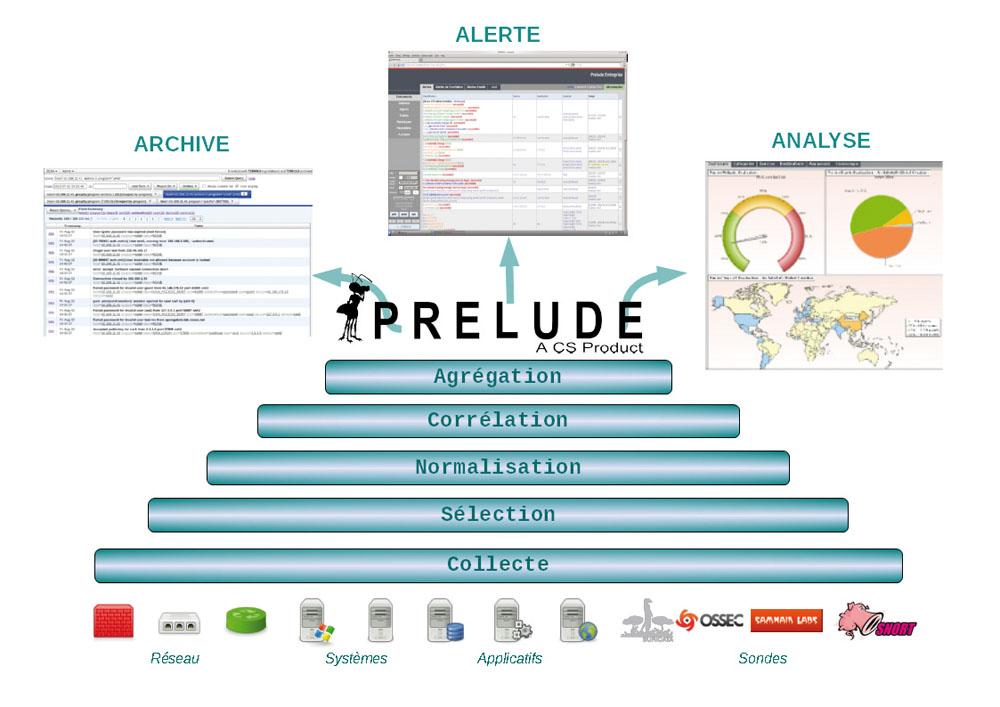 Prelude de CS pour surveiller et suivre les évènements et les solutions en temps réel d'un système d'information et de communication.