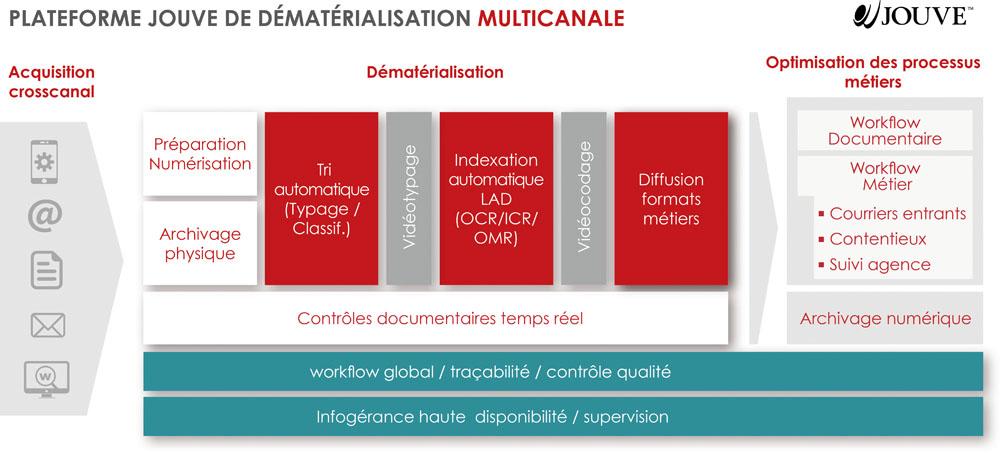 schema platforme demat2