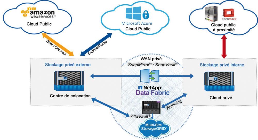 La Data Fabric de NetApp facilite la portabilité des données dans le Cloud et améliore la tolérance aux pannes.